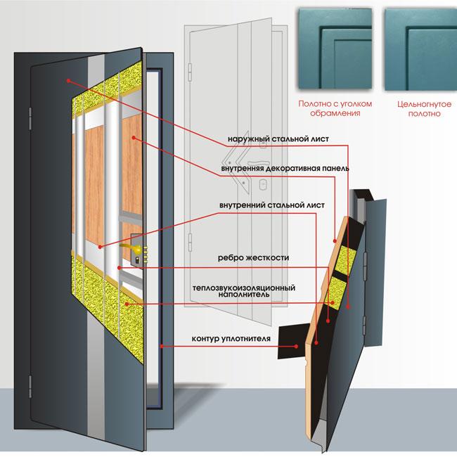 Как сделать наружные двери